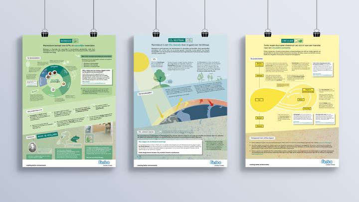 Posters Duurzaamheid & Linoleum