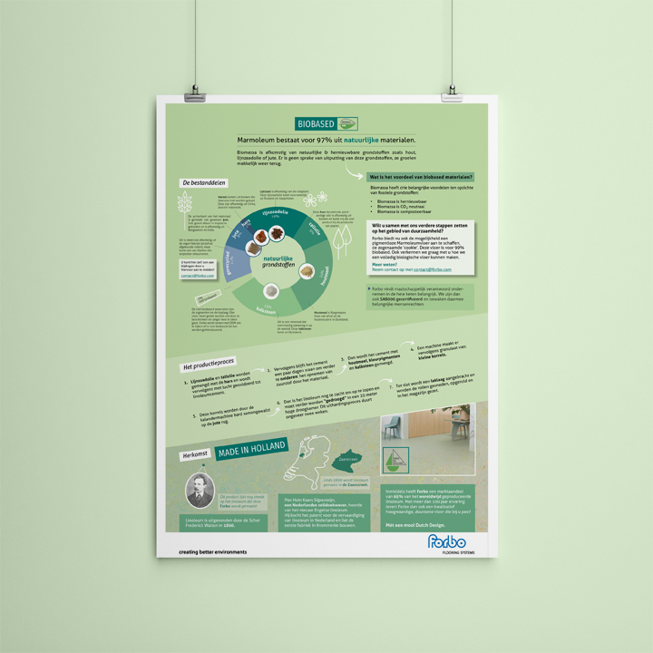 Poster bedrijf duurzaamheid