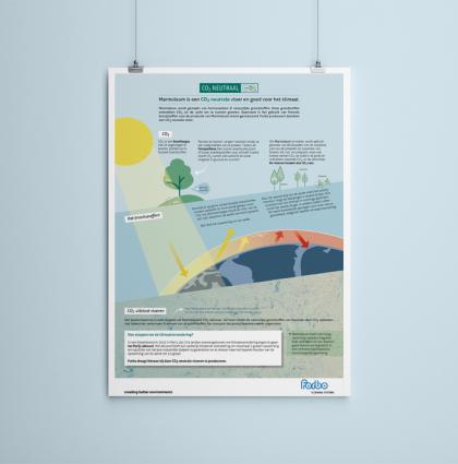 Poster bedrijf duurzaam