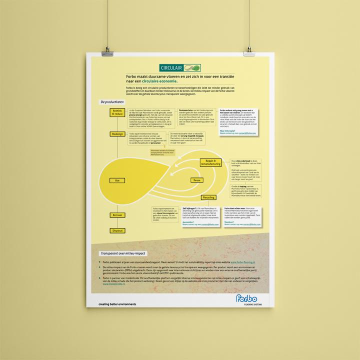 Bedrijfsposter duurzaamheid poster
